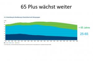 Demographie 65-Plus-wächst weiter