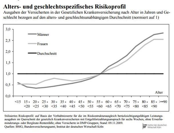 Die Leistungsausgaben der gesetzlichen Krankenkassen nach lebensalter