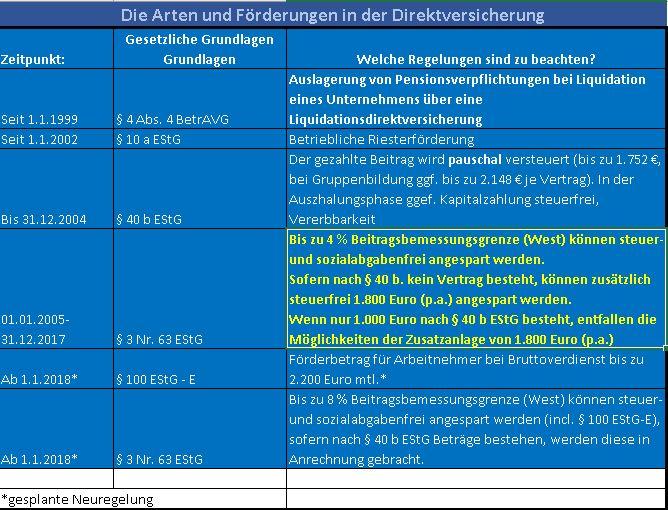 Direktversicherung-3-63-EStG-bis-31-12-2017