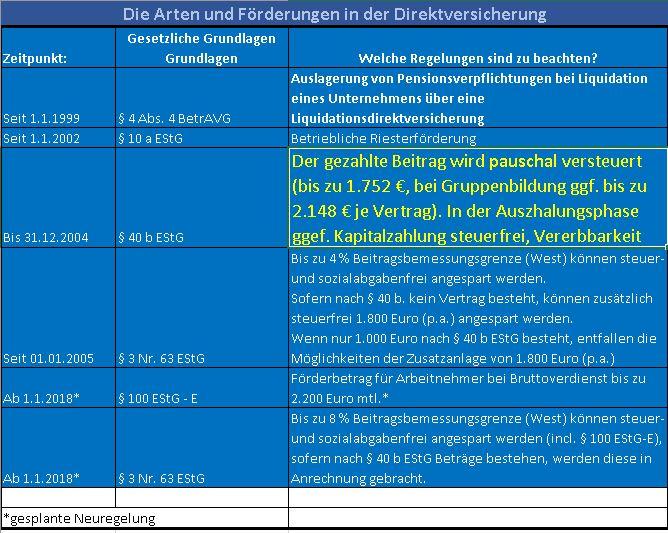 Direktversicherung Altzusage nach § 40 b EStG