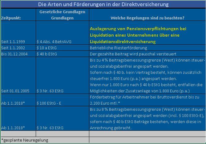 Die Liquidations-Direktversicherung - Notwendig für Unternehmesauflösung