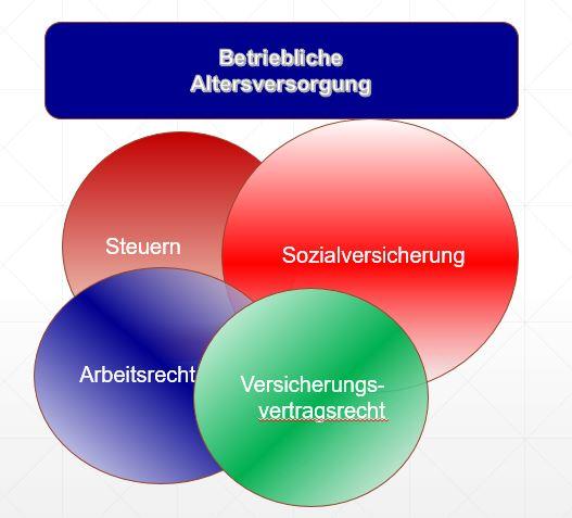 Betriebsrentenstärkungsgesetz – BRSG – Veränderungen der Aufsichtsgesetze und Versicherungsvertragsgesetz (VVG)
