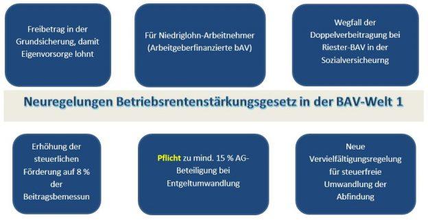 "Neu durch Betriebsrentenstärkungsgesetz (BRSG) in der ""BAV-Welt 1"""