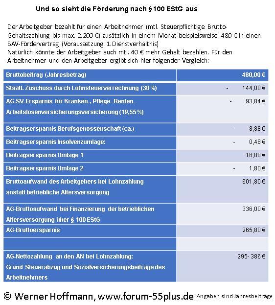BAV-Förderbeitrag §100 EStG Betriebsrentenstärkungsgesetz