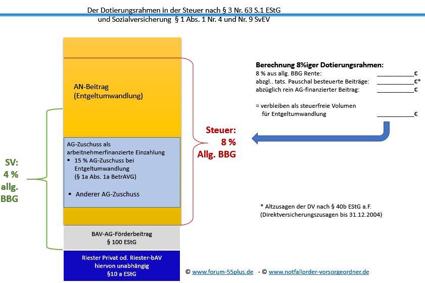 Paragraph 3 Nr.63 Abs.1 EStG ab 1,1,298 Der neue Höchstrahmen und der Berechnungsweg in der Steuer und Oszialversicherung