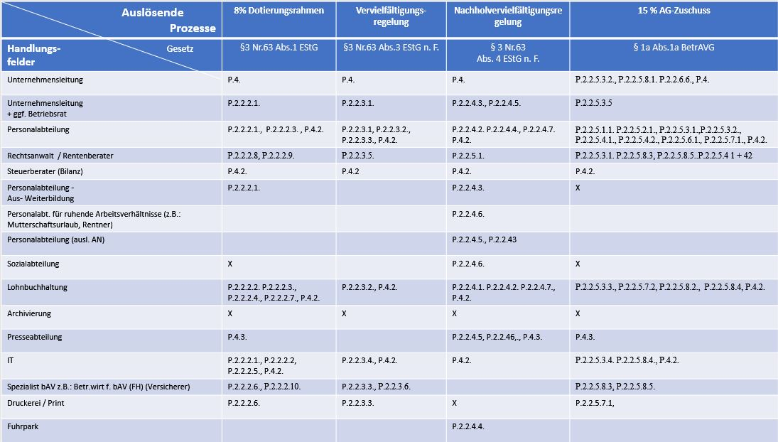 Betriebsrentenstärkungsgesetz-Prozesse-Handlungsfelder