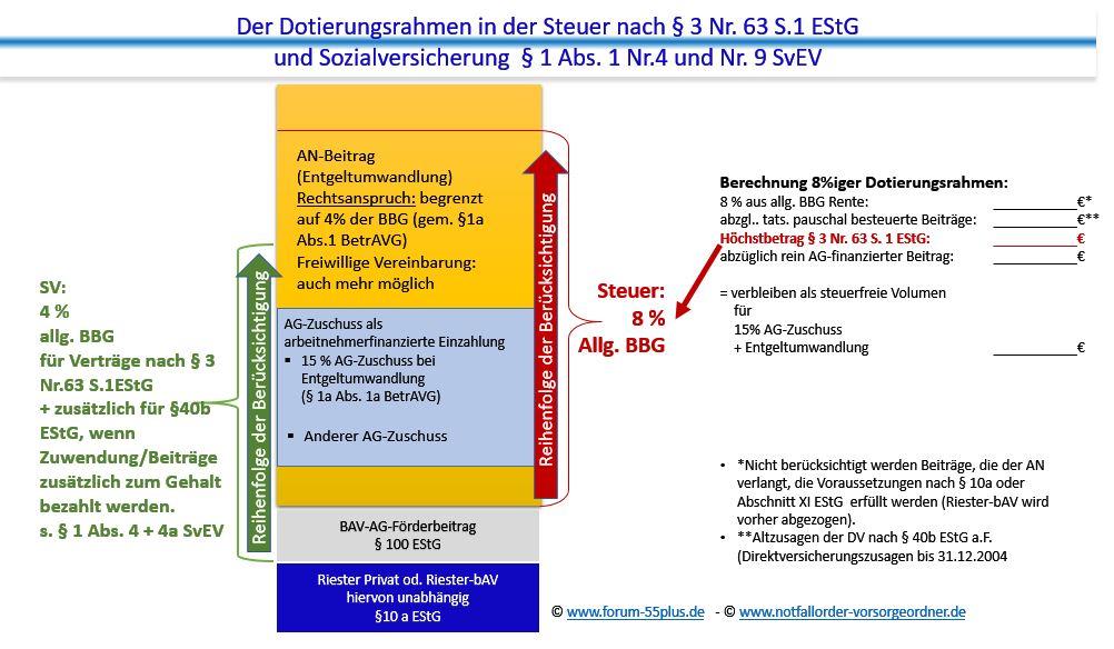 Betriebsrentenstärkungsgesetz Dotierungsrahmen §3 Nr.63 S.1 EStG und §1 Abs.1 Nr.9 SvEV