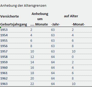 Altersrente besonders langjährige Versicherte von bAV-Experte.de