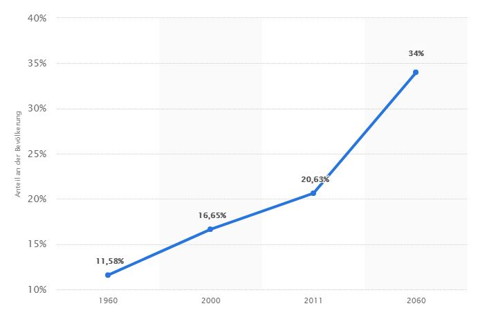 Demografieentwicklung ab 65 bis 2020