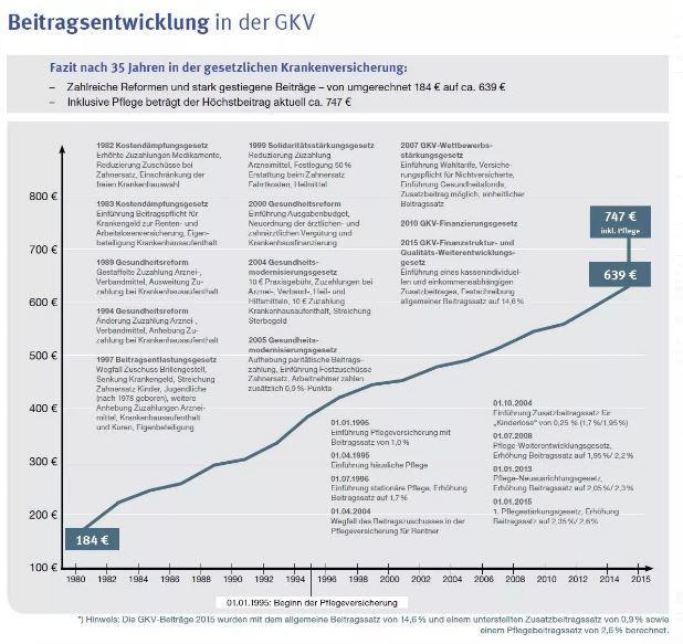 Beitragsentwicklung Leistungsentwicklung der gesetzlichen Krankenkassen